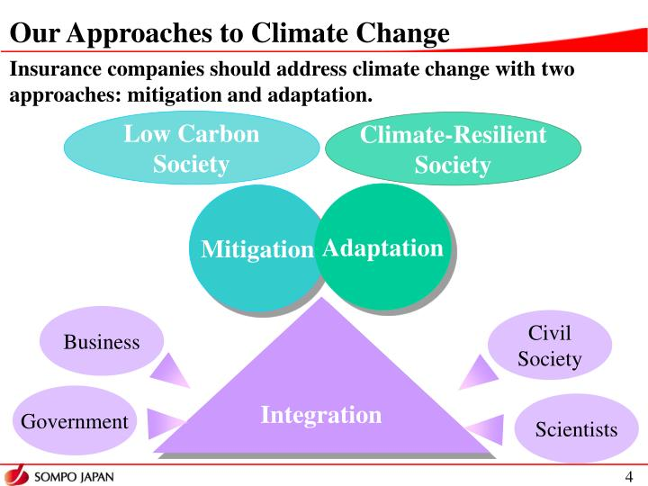 Our Approaches to Climate Change