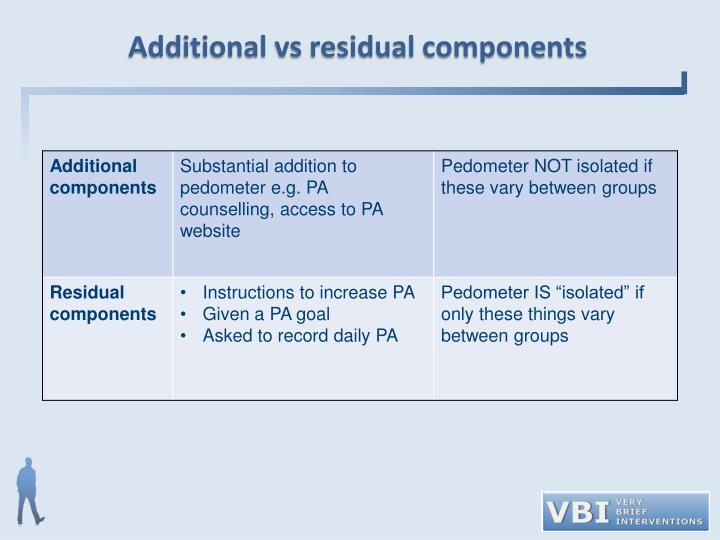 Additional vs residual components