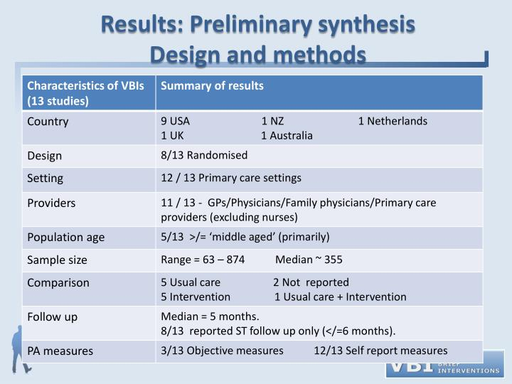 Results: Preliminary synthesis