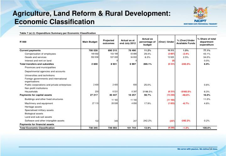 Agriculture, Land Reform & Rural Development: