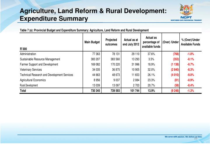Agriculture, Land Reform & Rural Development: Expenditure Summary