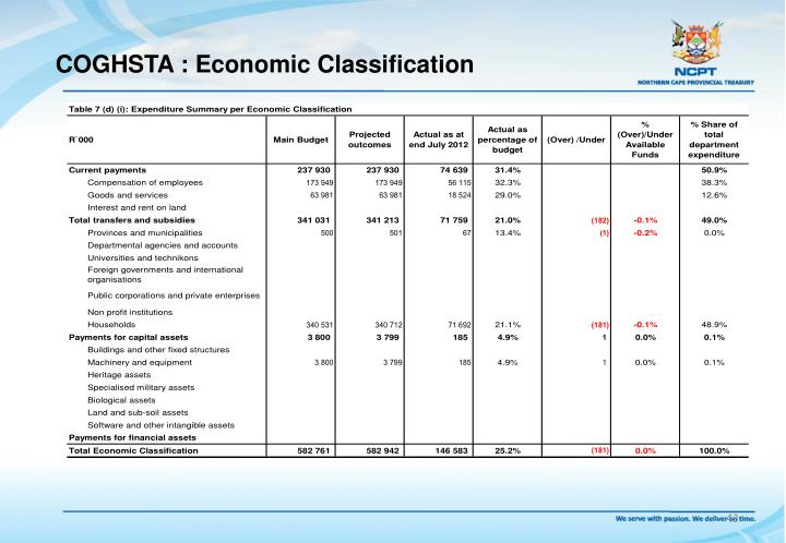 COGHSTA : Economic Classification