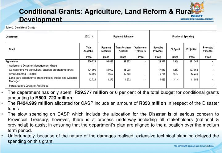 Conditional Grants: Agriculture, Land Reform & Rural Development