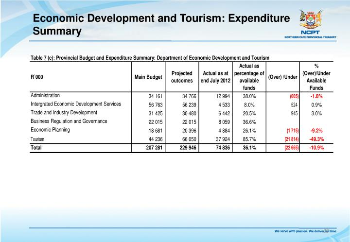 Economic Development and Tourism: Expenditure Summary
