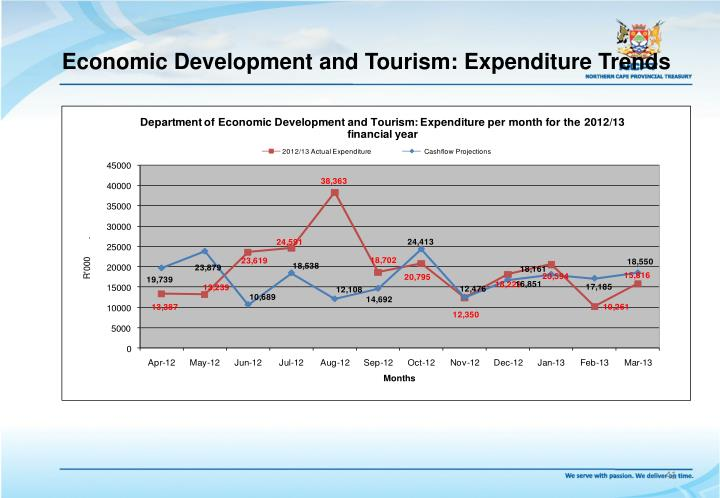 Economic Development and Tourism: Expenditure Trends