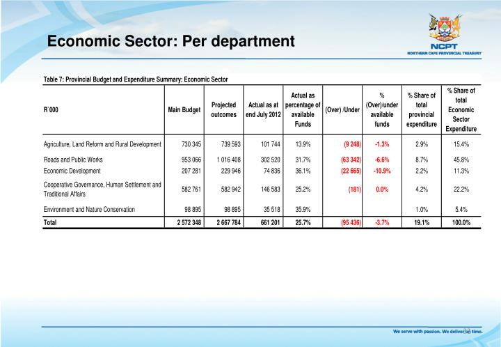 Economic Sector: Per department