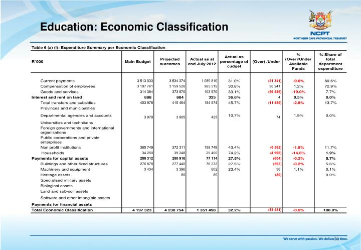 Education: Economic Classification
