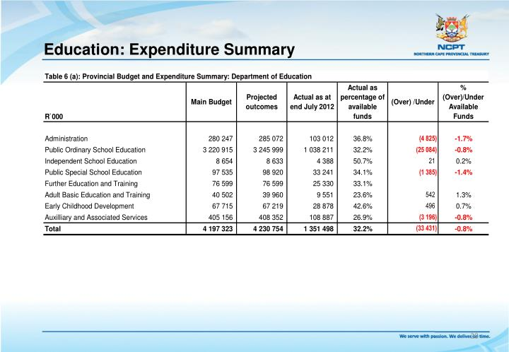 Education: Expenditure Summary