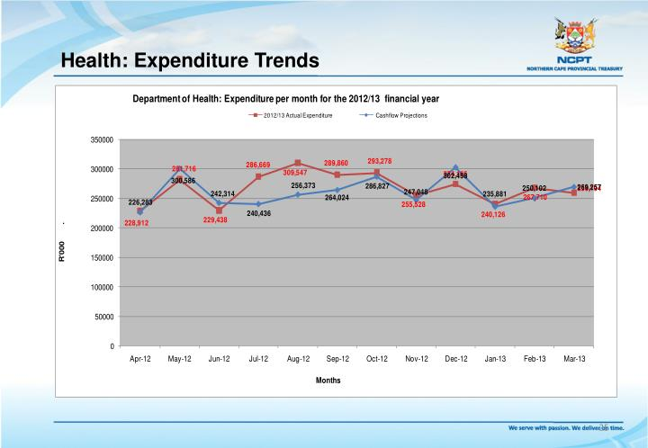 Health: Expenditure Trends