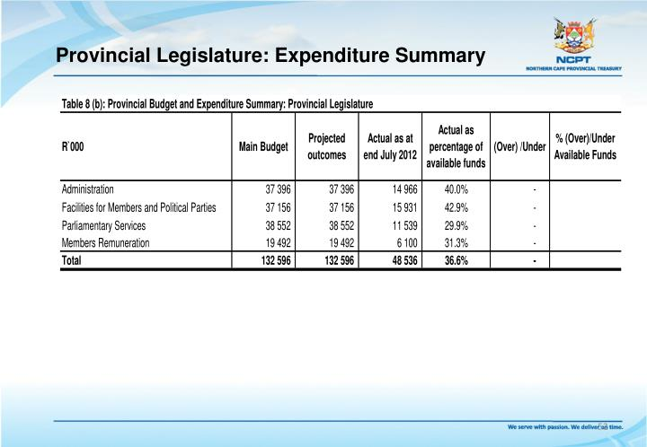 Provincial Legislature: Expenditure Summary