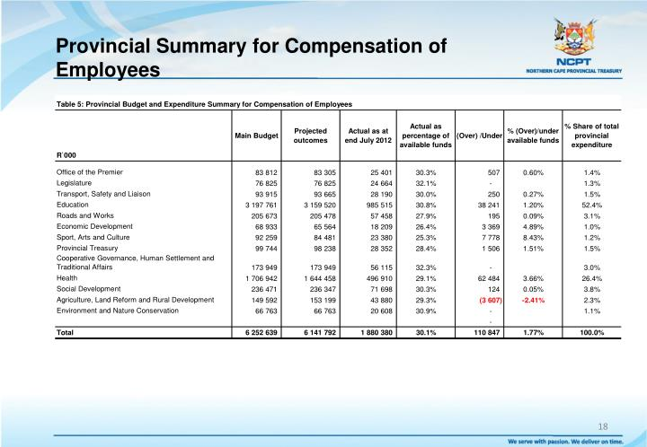 Provincial Summary for Compensation of Employees