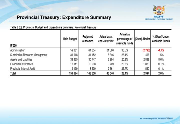 Provincial Treasury: Expenditure Summary