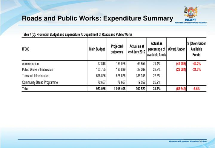 Roads and Public Works: Expenditure Summary
