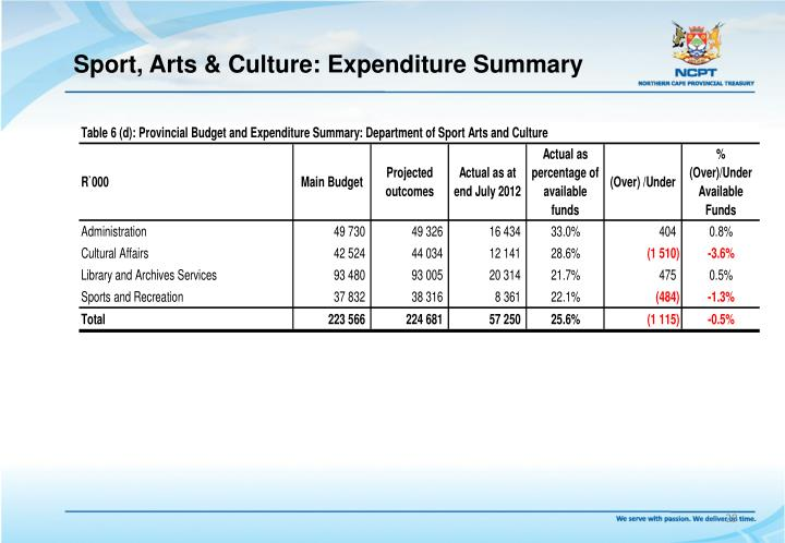 Sport, Arts & Culture: Expenditure Summary