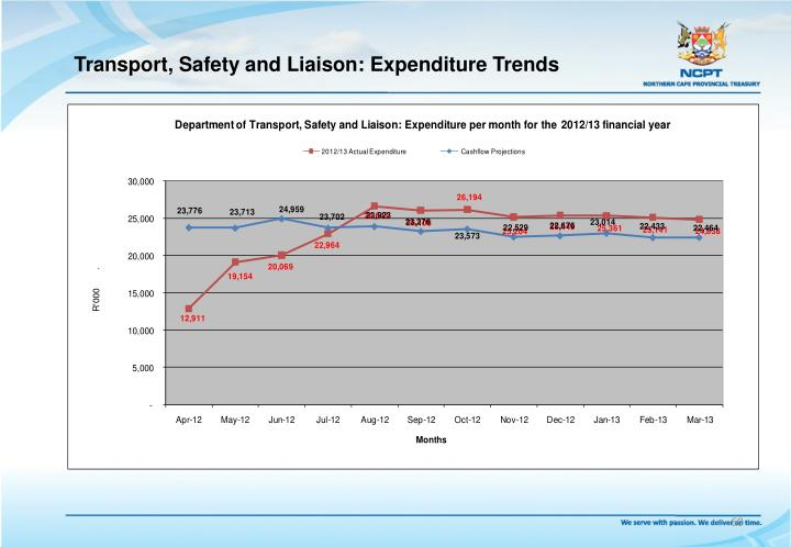 Transport, Safety and Liaison: Expenditure Trends