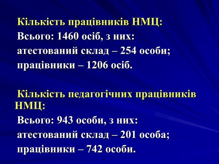Кількість працівників НМЦ: