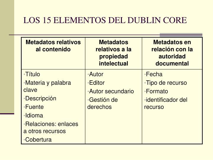 LOS 15 ELEMENTOS DEL DUBLIN CORE