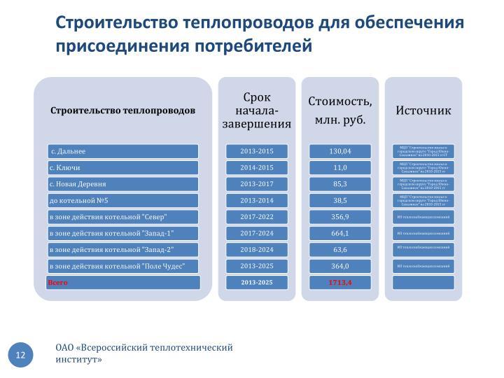 Строительство теплопроводов для обеспечения присоединения потребителей