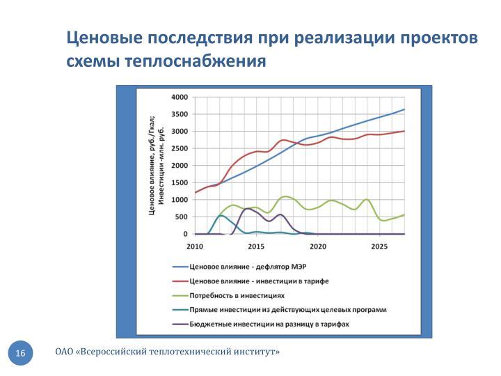 Ценовые последствия при реализации проектов схемы теплоснабжения