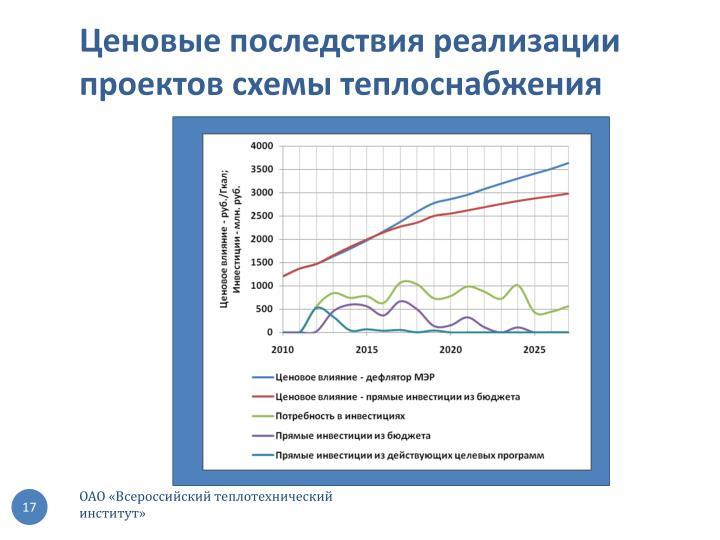 Ценовые последствия реализации проектов схемы теплоснабжения