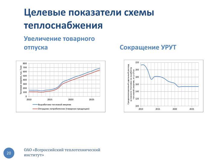 Целевые показатели схемы теплоснабжения