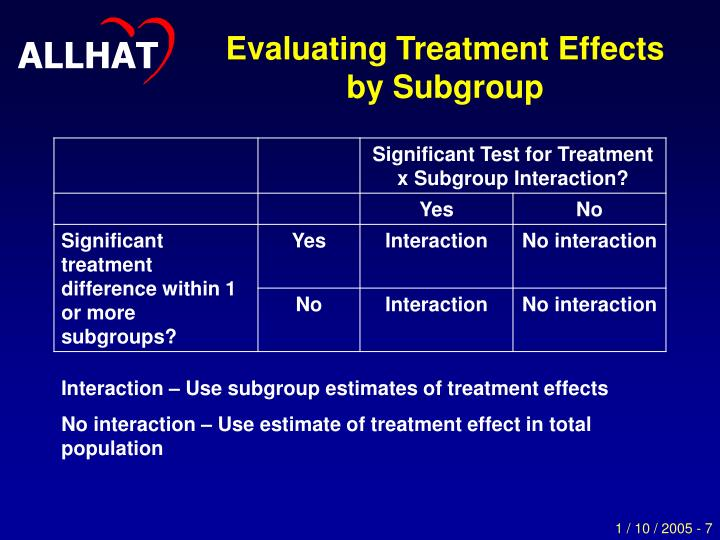 Evaluating Treatment Effects by Subgroup