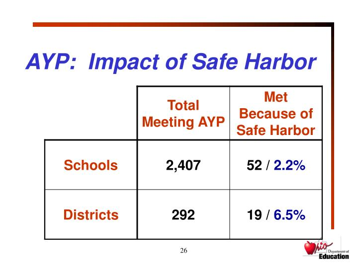 AYP:  Impact of Safe Harbor