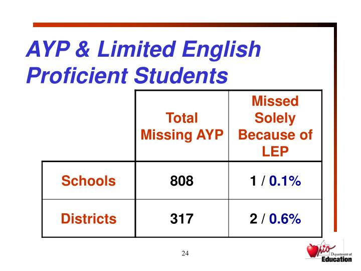 AYP & Limited English Proficient Students