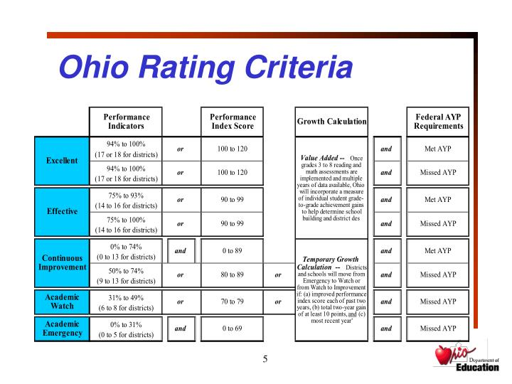 Ohio Rating Criteria
