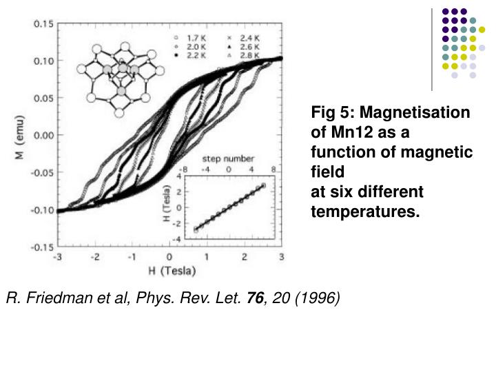Fig 5: Magnetisation of Mn12 as a function of magnetic field