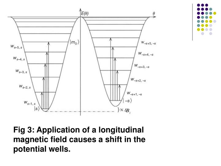 Fig 3: Application of a longitudinal magnetic field causes a shift in the potential wells.