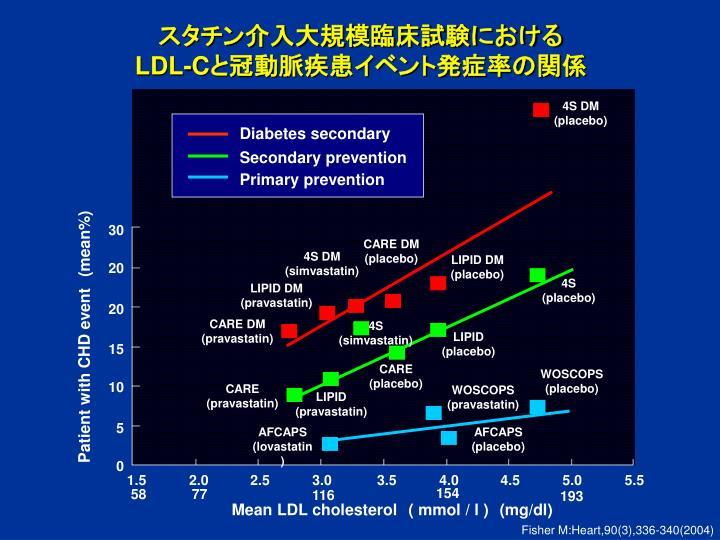 スタチン介入大規模臨床試験における