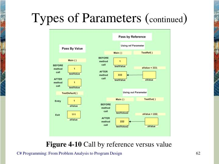 Types of Parameters (