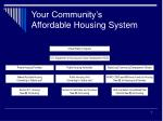 your community s affordable housing system