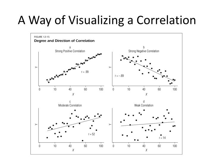 A Way of Visualizing a Correlation