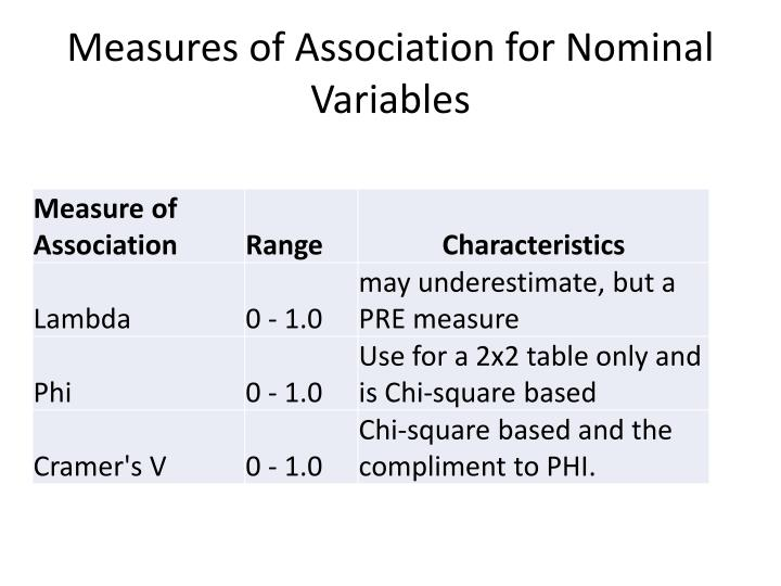 Measures of Association for Nominal Variables