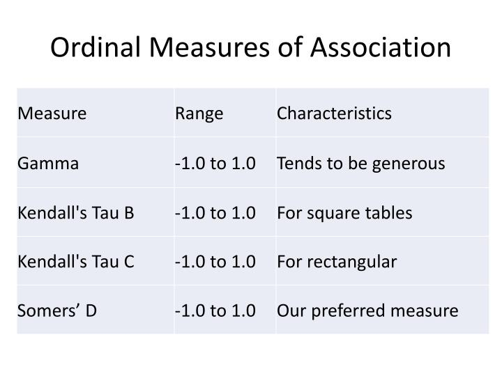 Ordinal Measures of Association