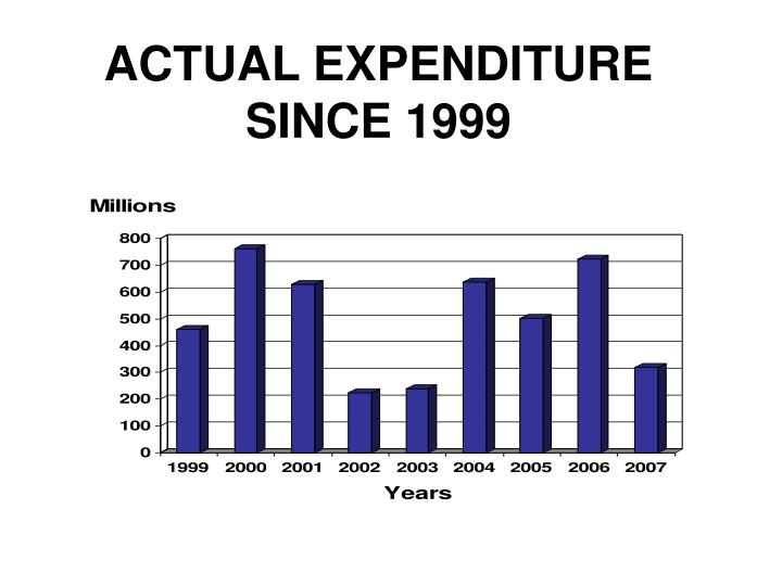 Actual expenditure since 1999