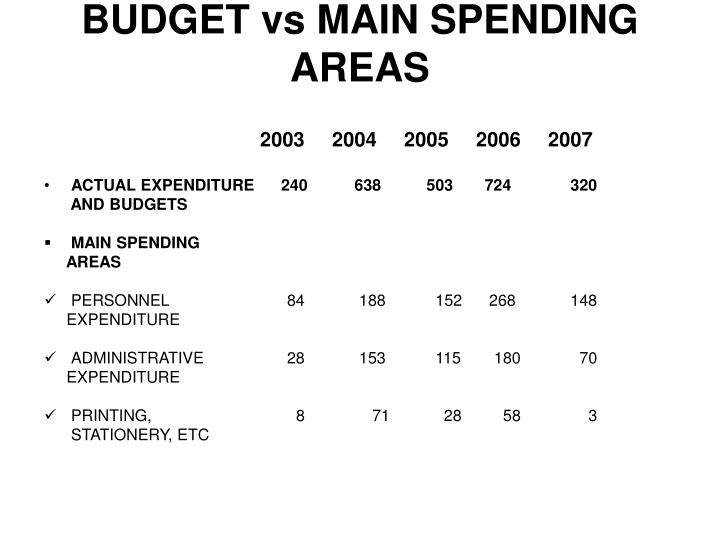 BUDGET vs MAIN SPENDING AREAS