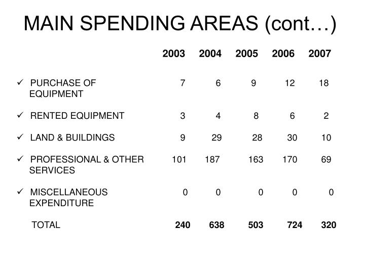MAIN SPENDING AREAS (cont…)