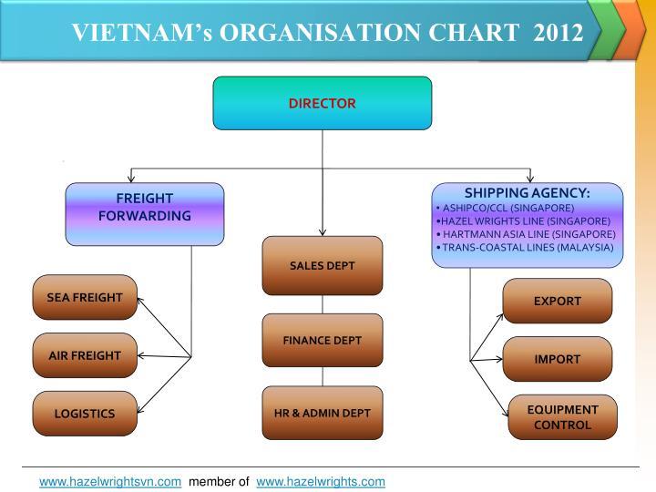 VIETNAM's ORGANISATION CHART  2012
