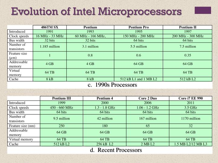 Evolution of Intel Microprocessors