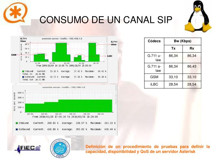 CONSUMO DE UN CANAL SIP