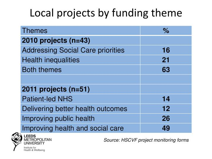 Local projects by funding theme