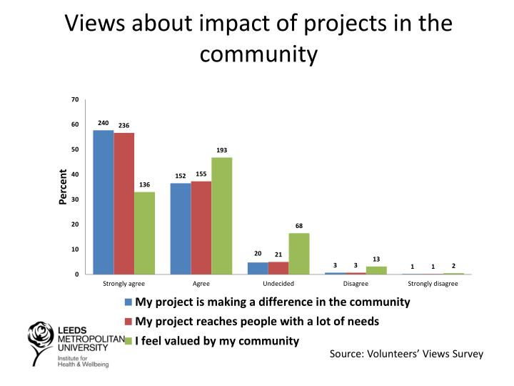 Views about impact of projects in the community