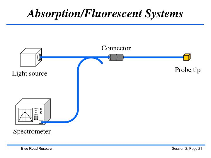 Absorption/Fluorescent Systems