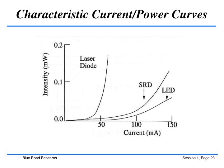 Characteristic Current/Power Curves