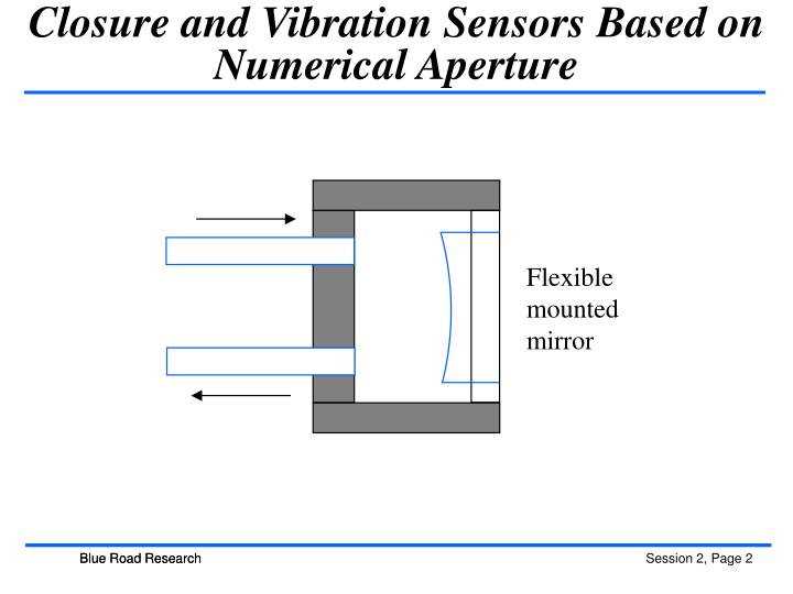 Closure and Vibration Sensors Based on Numerical Aperture