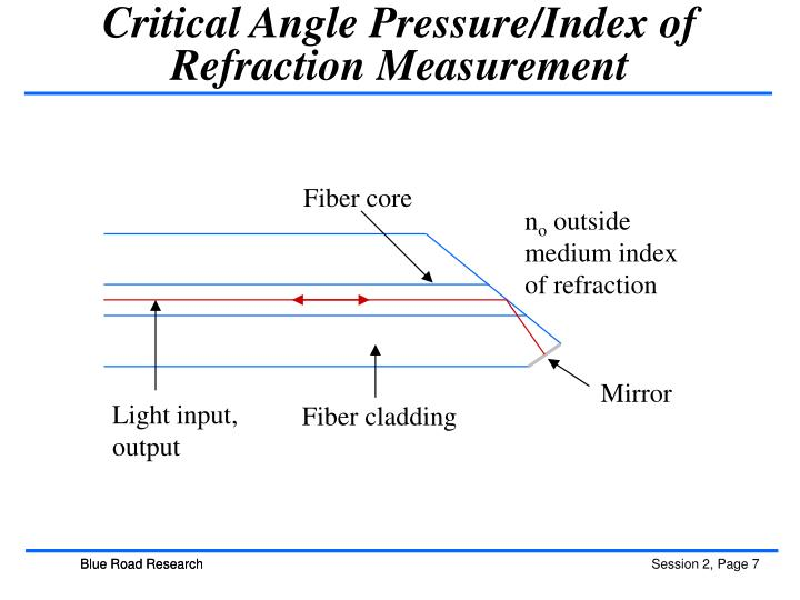 Critical Angle Pressure/Index of