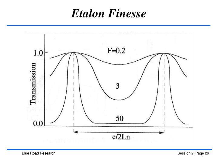 Etalon Finesse
